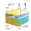 Pótfólia ovális medencéhez 3,00 x 5,00 x 1,20 m