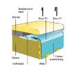 Pótfólia ovális medencéhez 3,00 x 7,00 x 1,50 m
